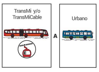 Bus de TransMilenio a bus urbano