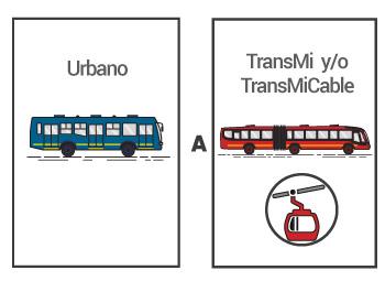 Bus urbano a TransMilenio