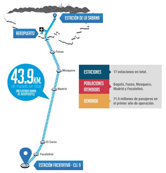 Corredor de Occidente: Estación de la Sabana - Facatativá