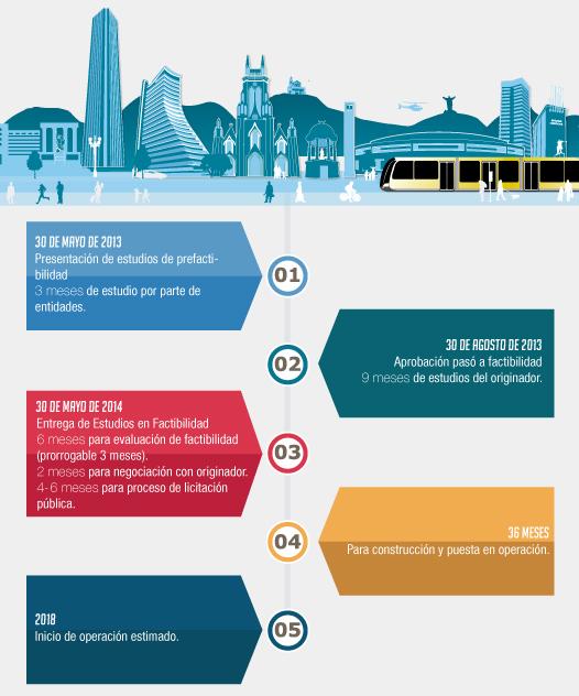 Línea de tiempo - Proyecto trenes ligeros
